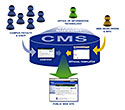 Mywebguy Content Management Applications